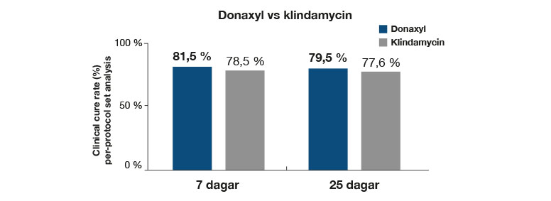 Donaxyl diagram